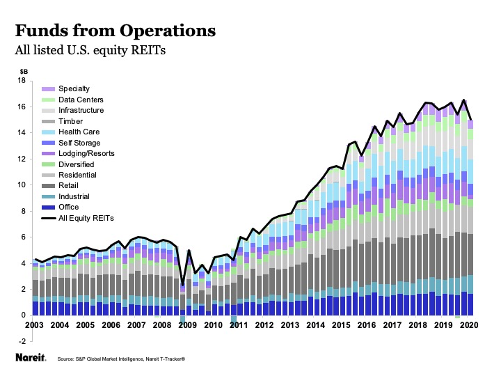 reit sectors by ffo