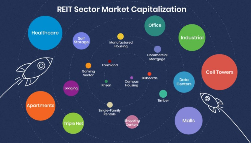 reit sectors by market cap