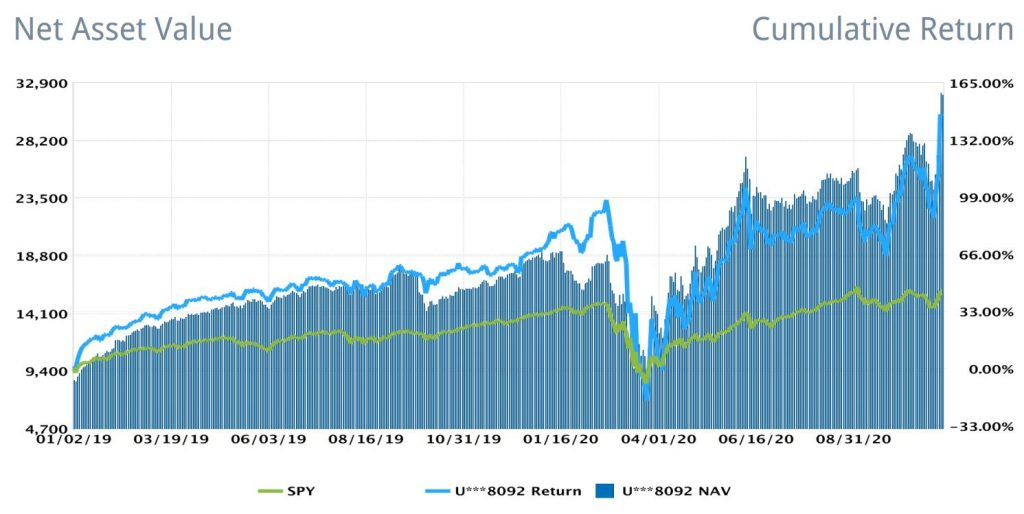 Investment portfolio performance