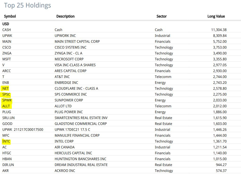 Top 25 stock holdings